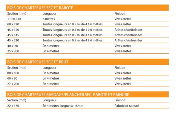 Offre Bois de Chartreuse - standard ou débit sur liste